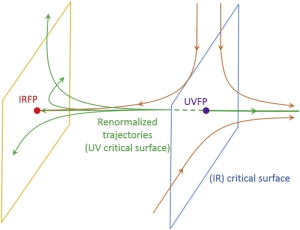 Schematic figure for the RG flow in the theory space. See paper for more details.