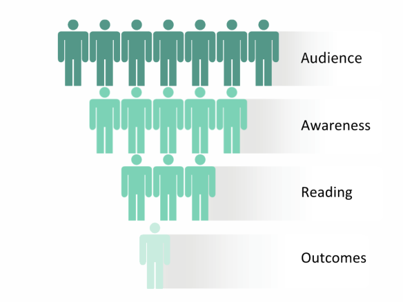 The Audience Funnel
