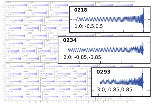 The waveforms of our set of simulations. The text in each panel specifies the source parameters of the binary black hole (from left to right): mass ratio, spin of first black hole, spin of second black hole. The zoomed-in simulations shows how different binary systems produce different-looking gravitational waves. Adapted from Figure 2 of our CQG paper.