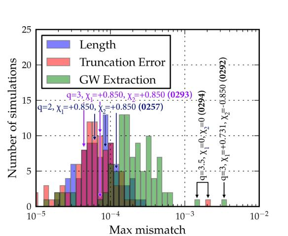Summary of the main error analysis results of our set of simulations. Figure 9 of our CQG paper.