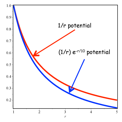Newtonian and Yukawa potentials